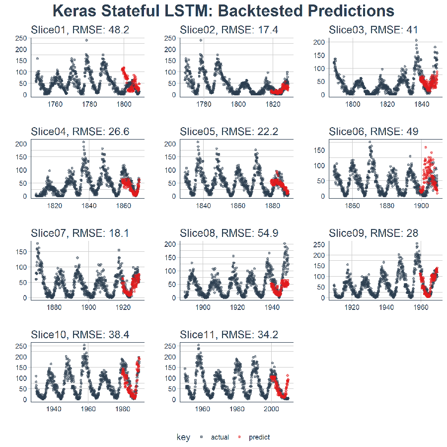Russell 2000 quantitative stock analysis in r six stocks with time series deep learning forecasting sunspots with keras stateful lstm in r buycottarizona Choice Image