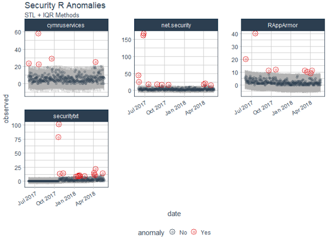 Information Security: Anomaly Detection and Threat Hunting with