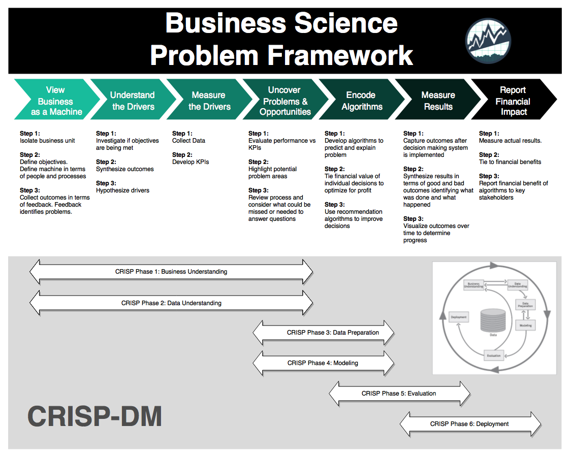 Business Science Problem Framework