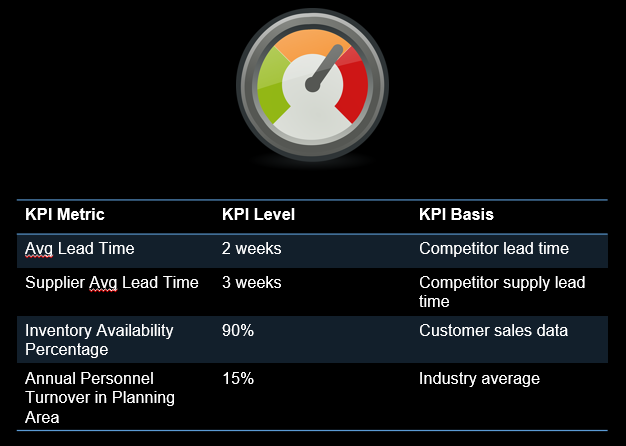 Developing KPIs