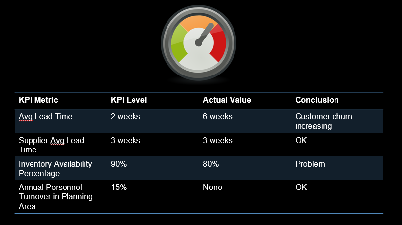 Performance Vs KPIs