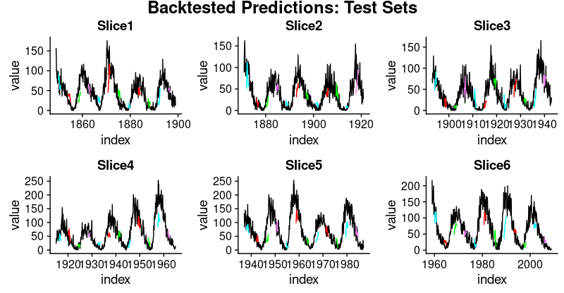 Time Series Deep Learning, Part 2: Predicting Sunspot Frequency with Keras LSTM In R