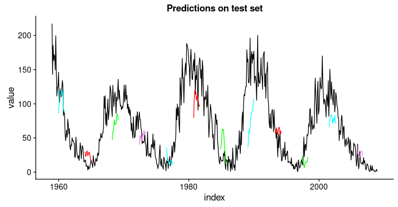 Time Series Deep Learning, Part 2: Predicting Sunspot
