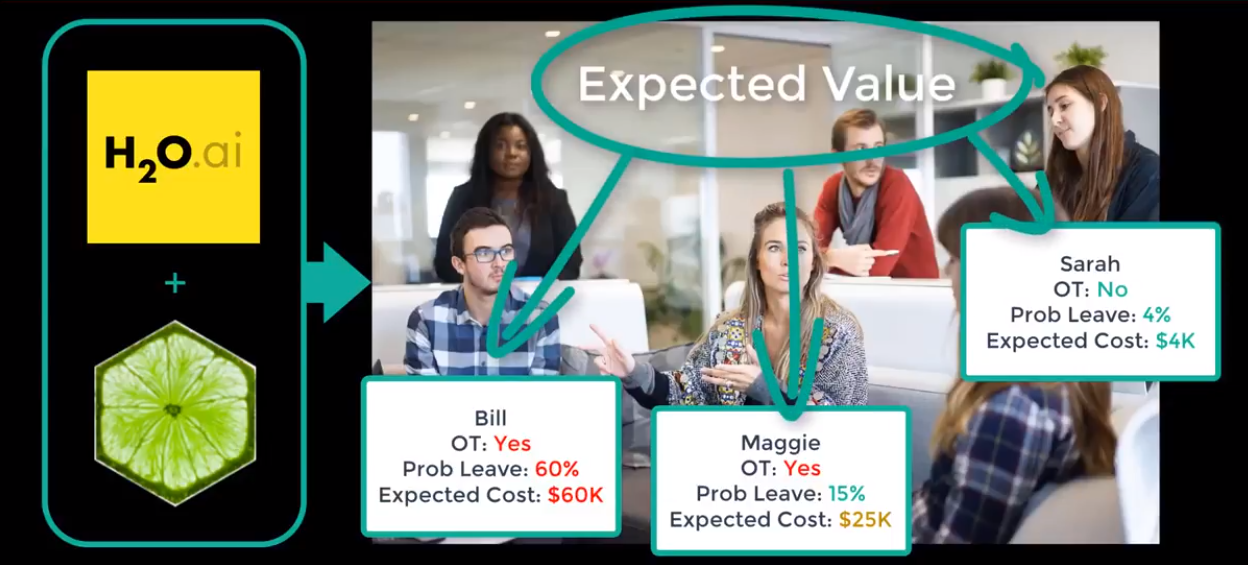 Data Science For Business: 3 Reasons You Need To Learn The Expected Value Framework