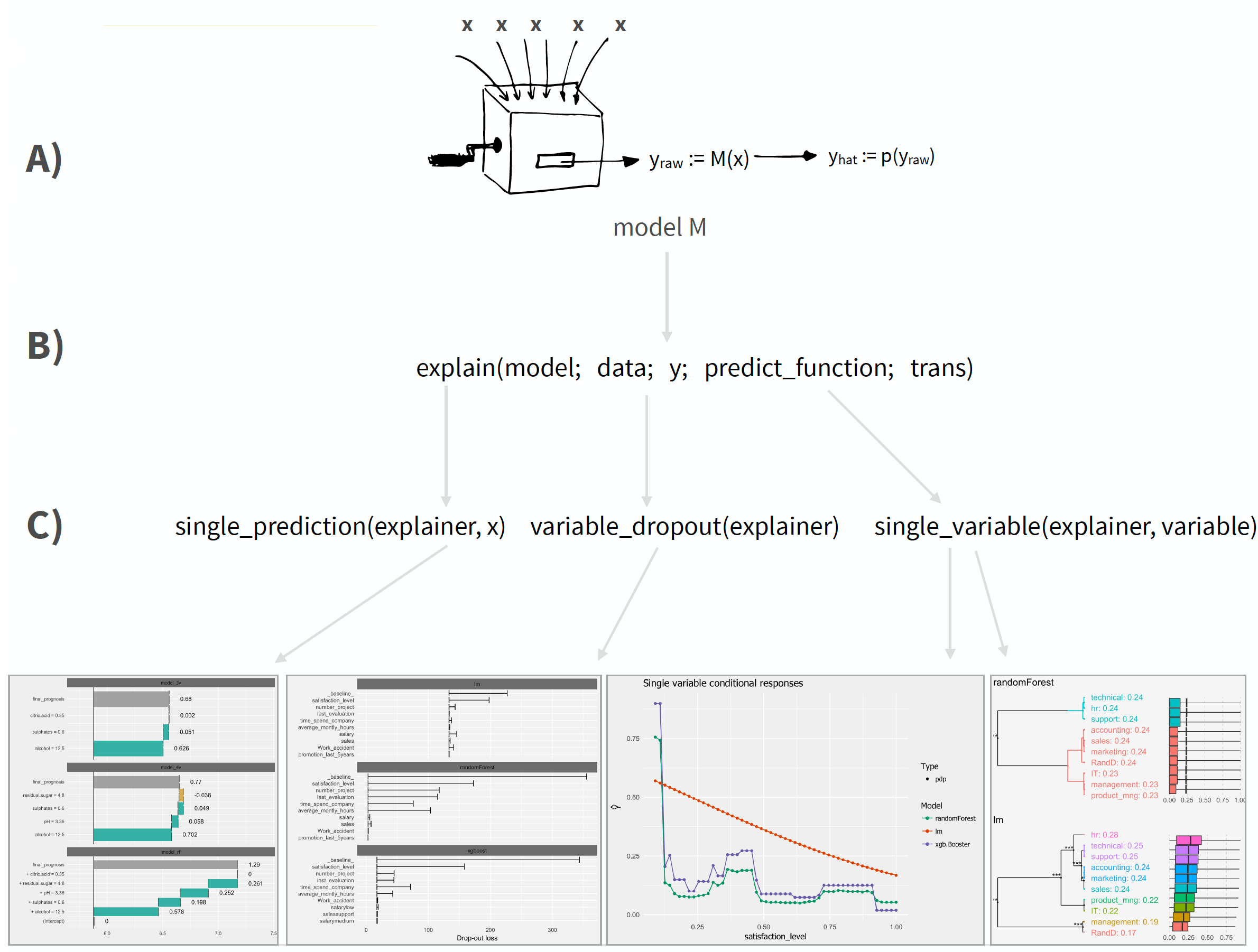 DALEX: Interpretable Machine Learning Algorithms with Dalex and H2O