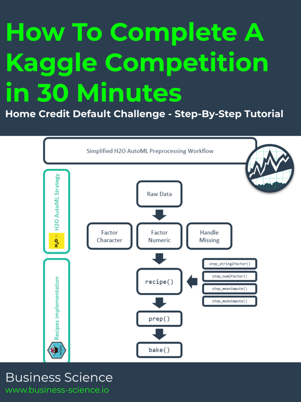 How To Complete A Kaggle Competition In 30 Minutes Home
