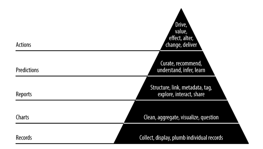 Data Value Pyramid