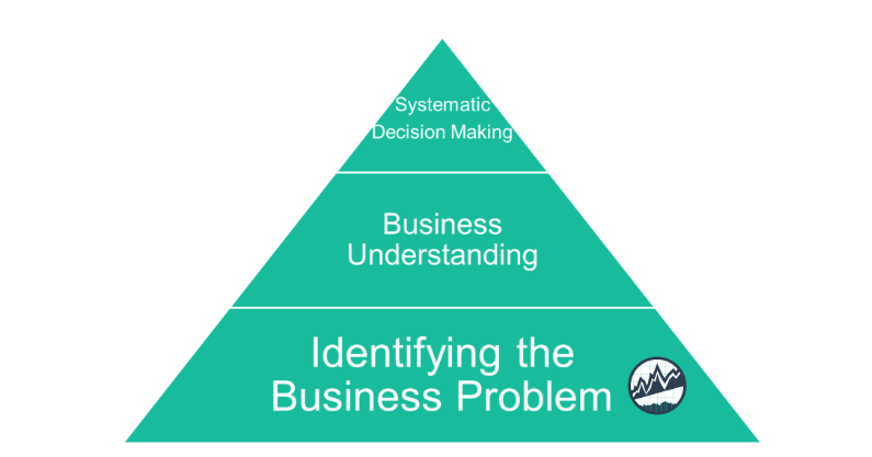 Systematic Decision Making Pyramid