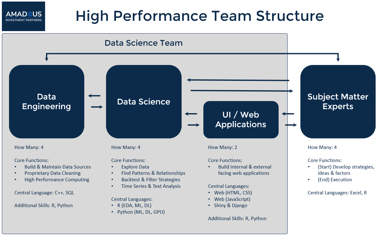 Case Study: How To Build A High Performance Data Science Team
