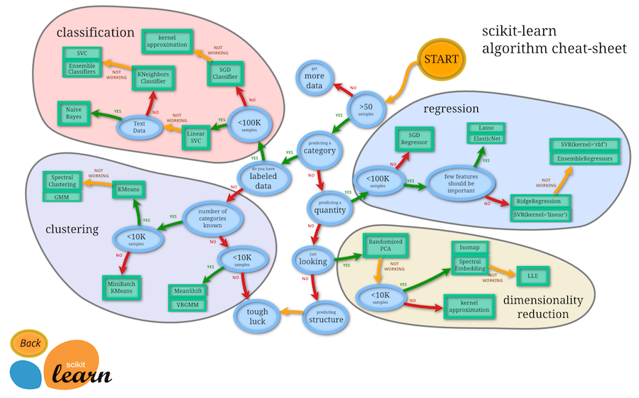 Scikit Learn ML Flow Chart
