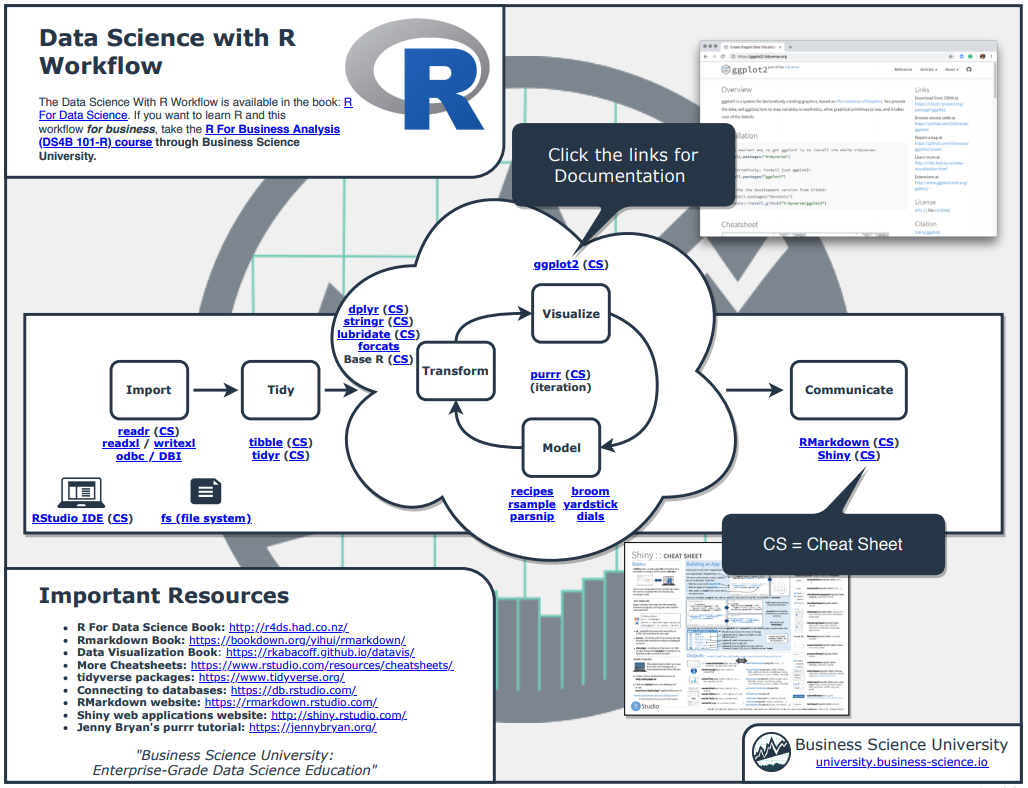 New R Cheatsheet: Data Science Workflow with R