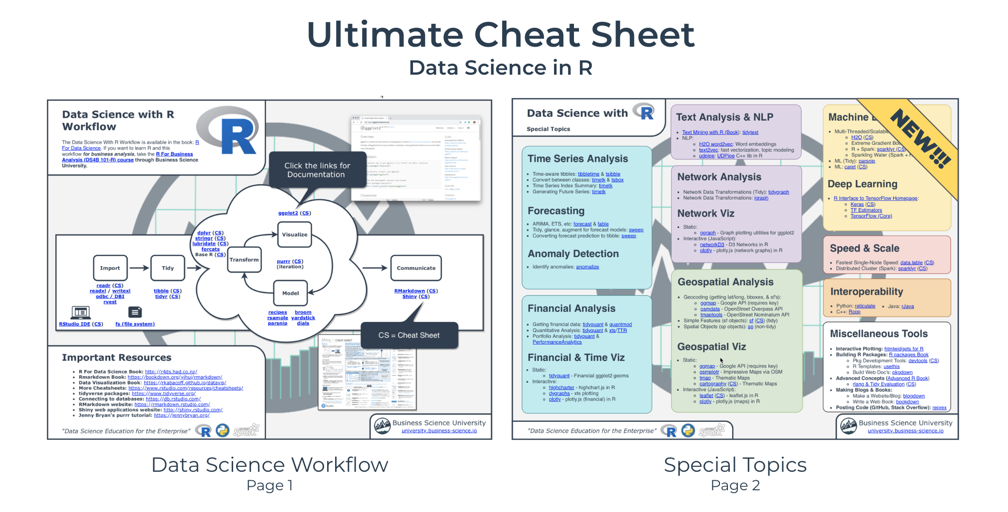 Data Science In R - Ultimate R Cheat Sheet