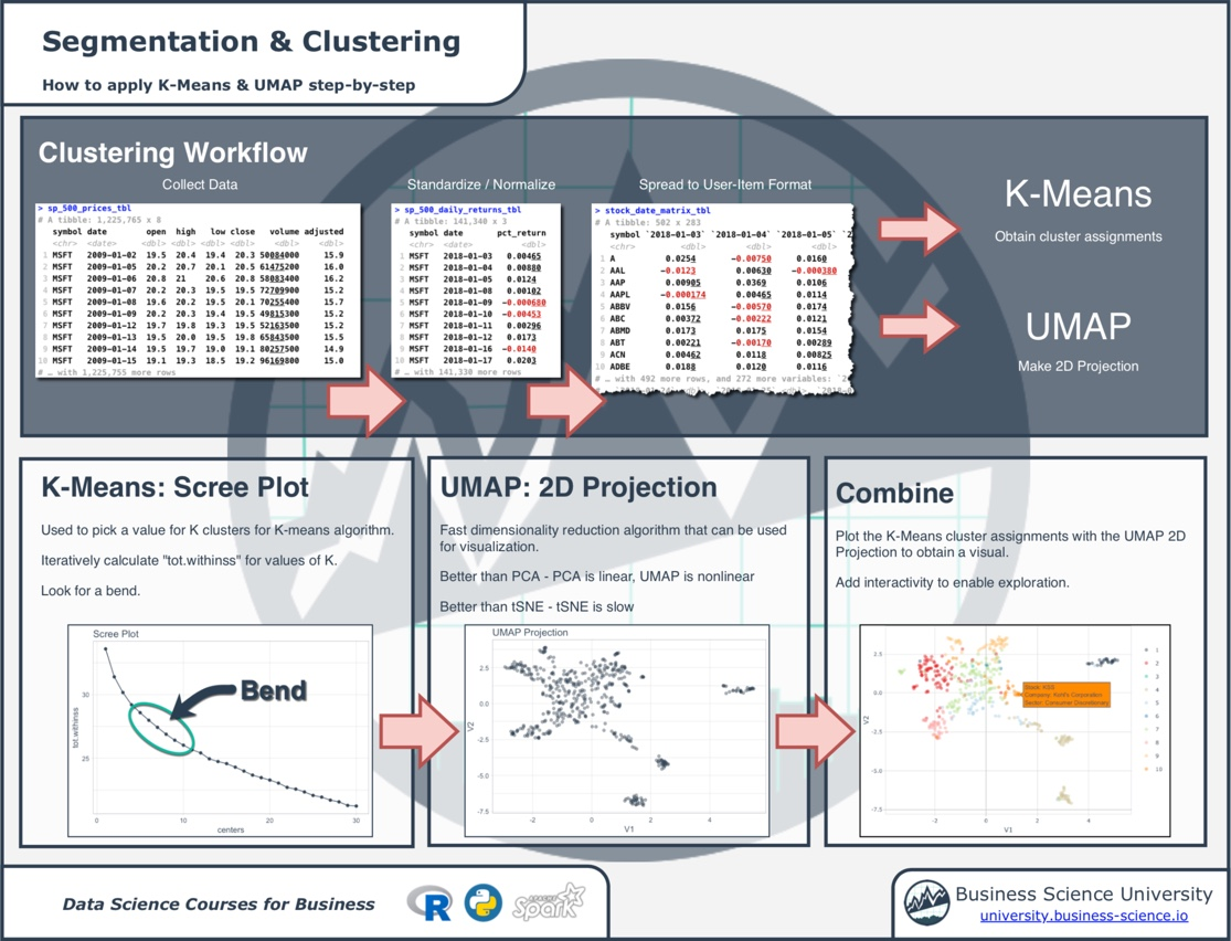 New Cheat Sheet - Customer Segmentation and Clustering Workflow