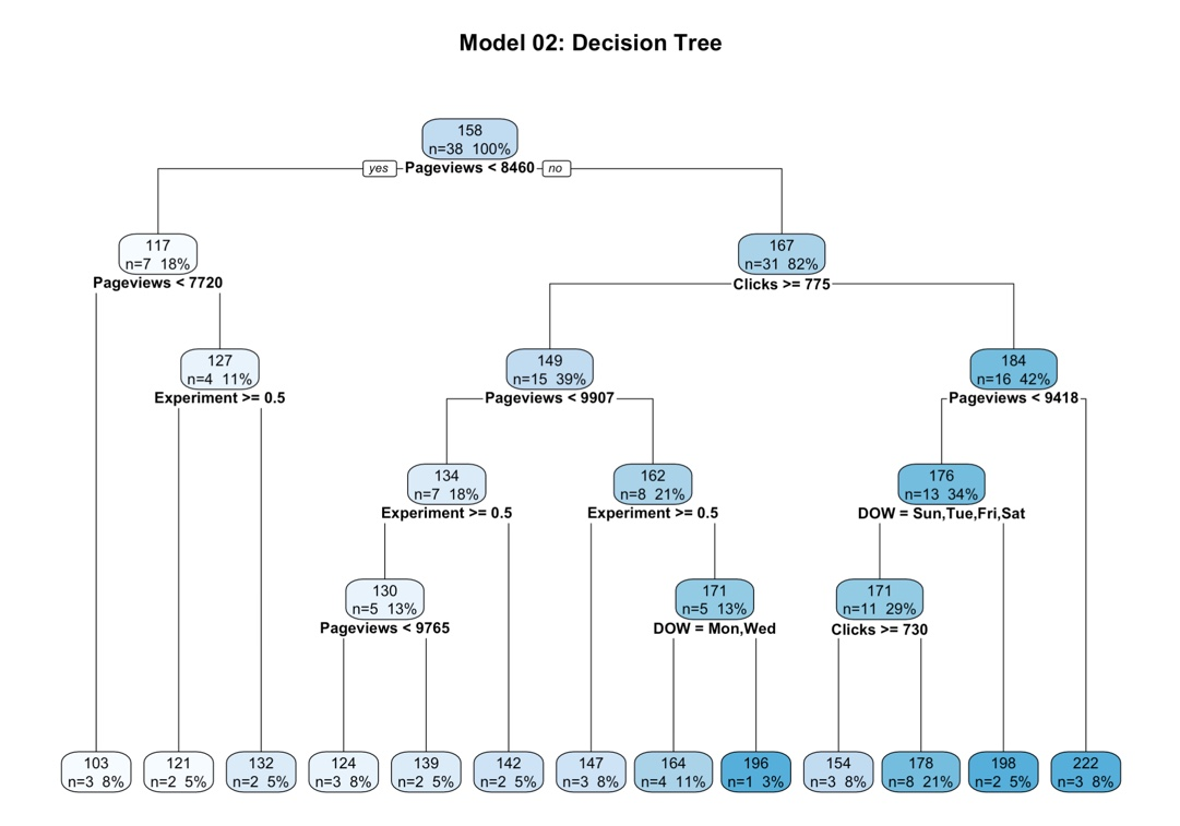 A/B Testing with Machine Learning - A Step-by-Step Tutorial