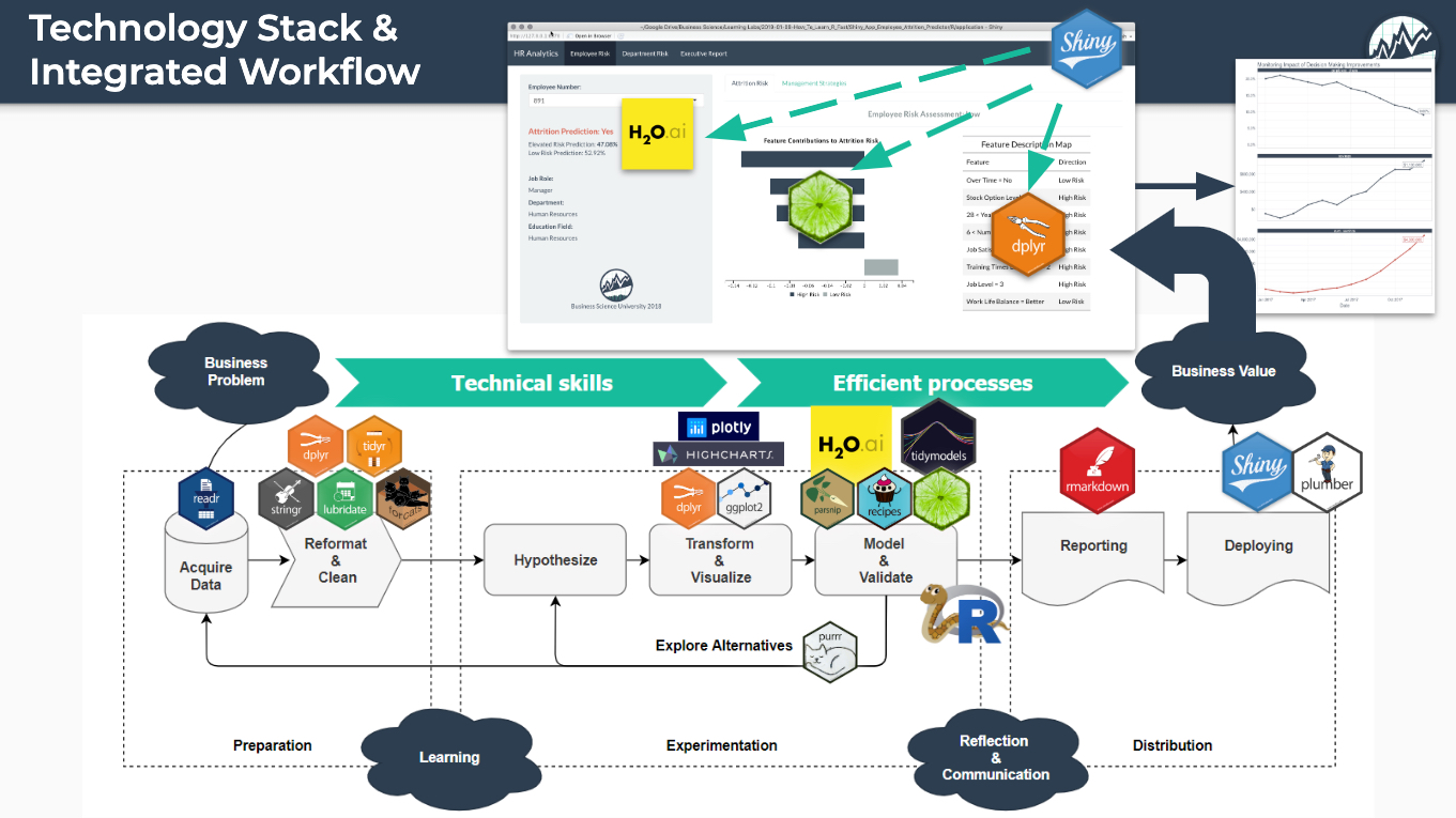 Data Science Workflow - With Tools Exposed