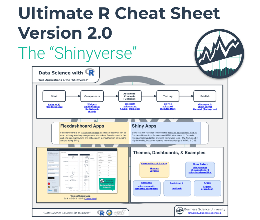 Introducing the Ultimate R Cheat Sheet Version 2 0: The