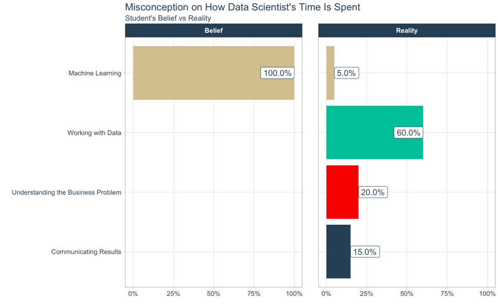 Misconception on How Data Scientist's Time is Spent