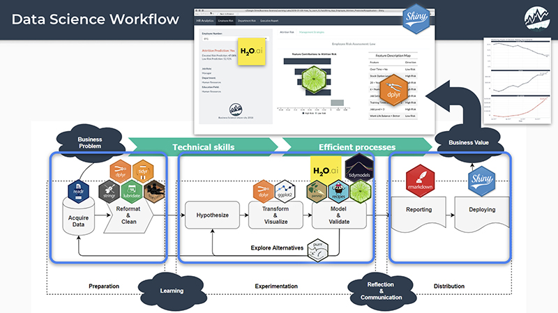 Business Science: Data Science Workflow