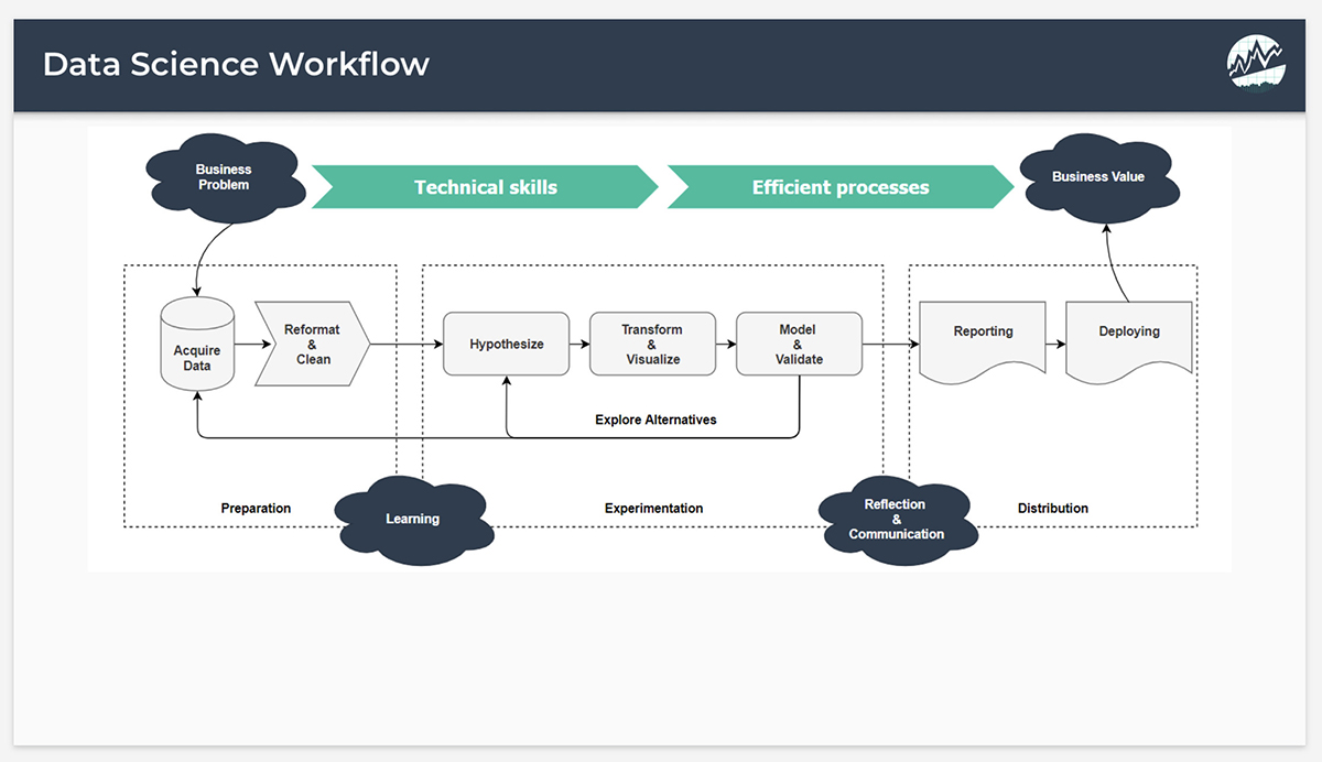 The Data Science Workflow