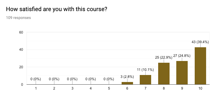 Course Satisfaction