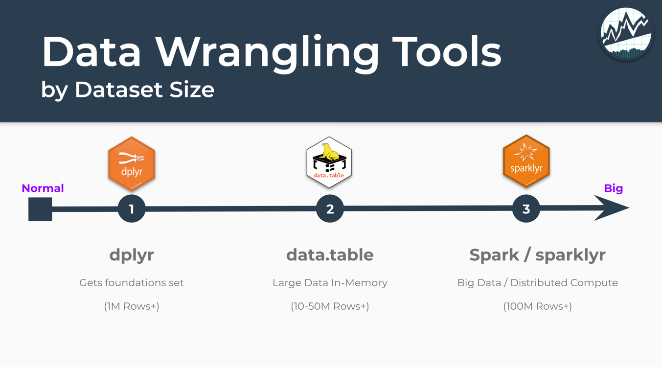 Big Data Tools by Dataset Size