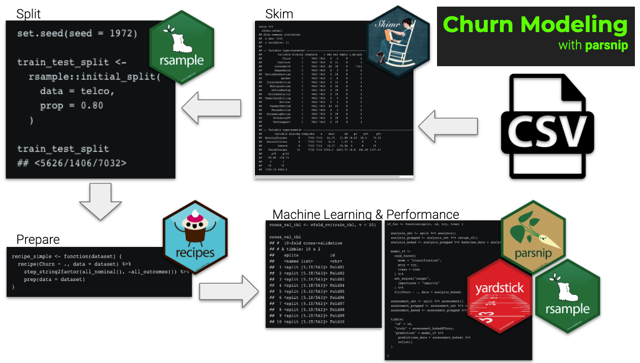 Customer Churn Modeling using Machine Learning with parsnip
