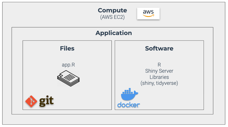 AWS Application Development with Git and Docker