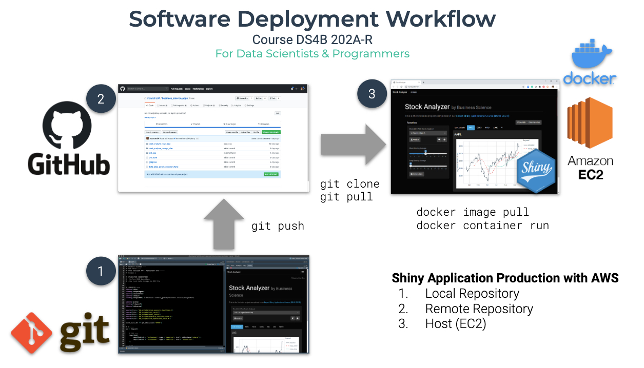 Software Deployment Workflow
