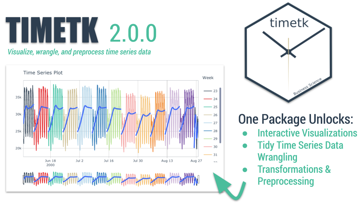 (JUST RELEASED) timetk 2.0.0: Visualize Time Series Data in 1-Line of Code