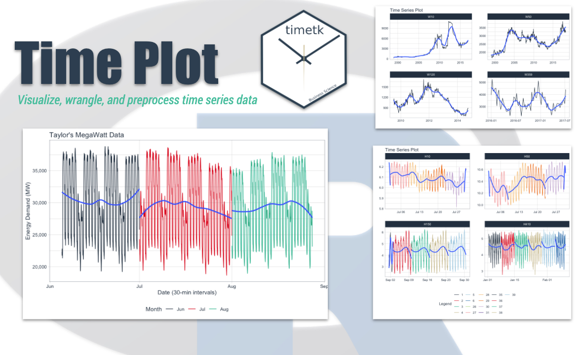 Time Series In 5 Minutes Part 2 Visualization With The Time Plot