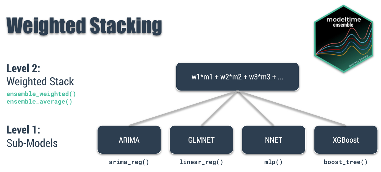 Weighted Stacking with Modeltime Ensemble