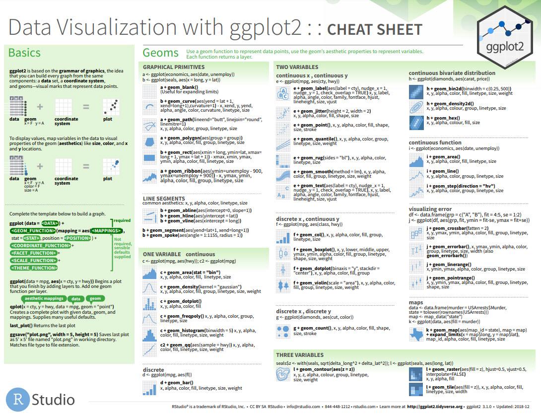 Ggplot2 tutorial