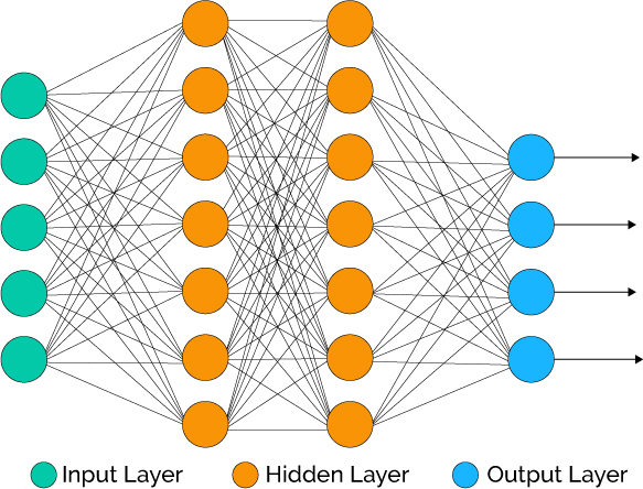 Customer Analytics: Using Deep Learning With Keras To