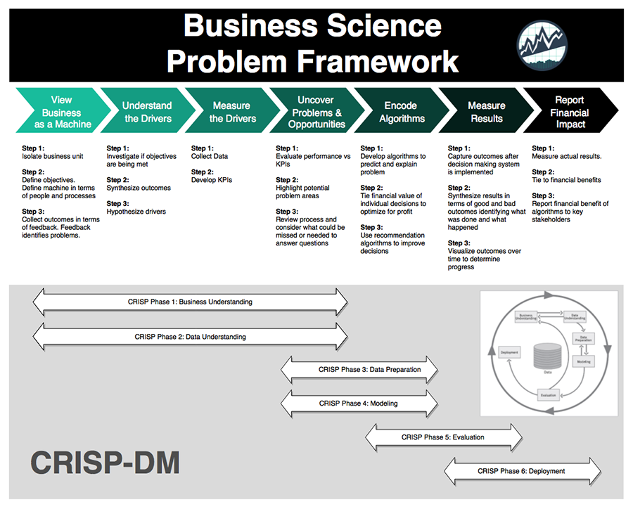Data Science For Business: Course Launch In 5 Days!!!