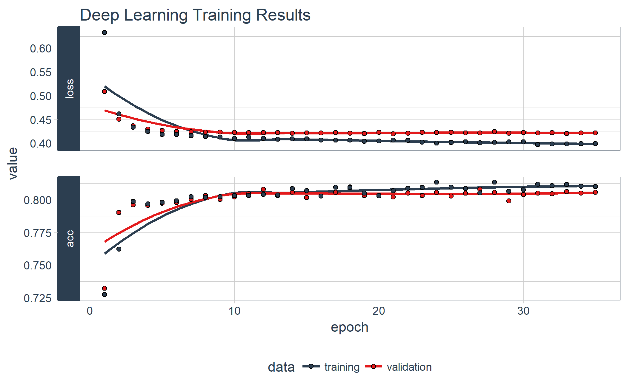 Deep Learning Training History