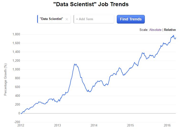Data Scientist Job Trends