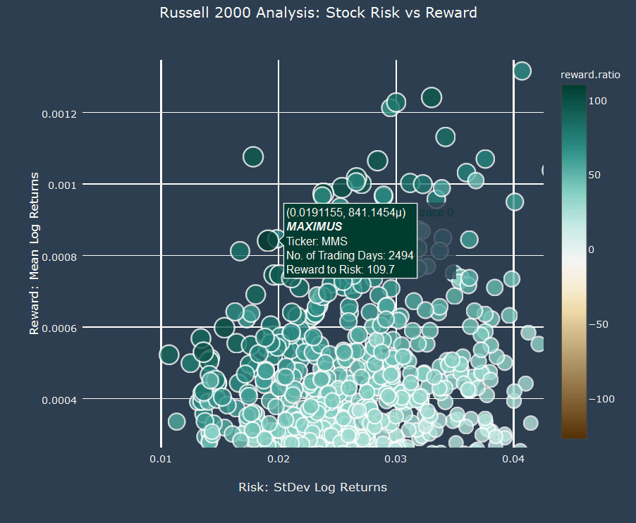 Russell 2000 Quantitative Stock Analysis in R: Six Stocks
