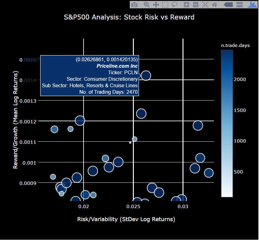 Quantitative Stock Analysis Tutorial: Screening the Returns for