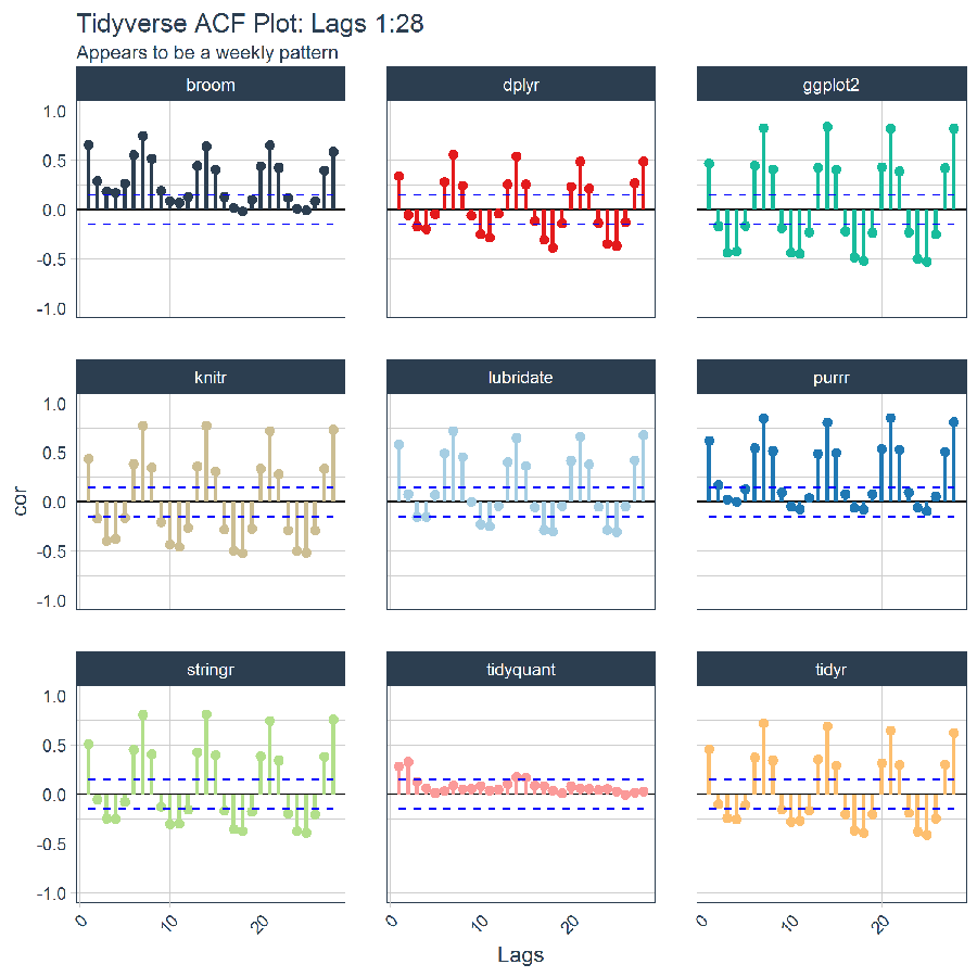 Tidy Time Series Analysis, Part 4: Lags and Autocorrelation