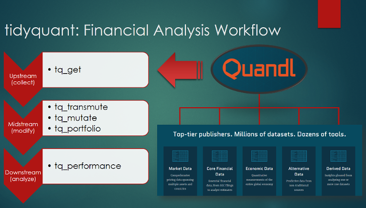 tidyquant Integrates Quandl: Getting Data Just Got Easier
