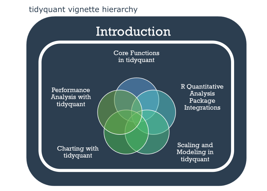 tidyquant vignettes