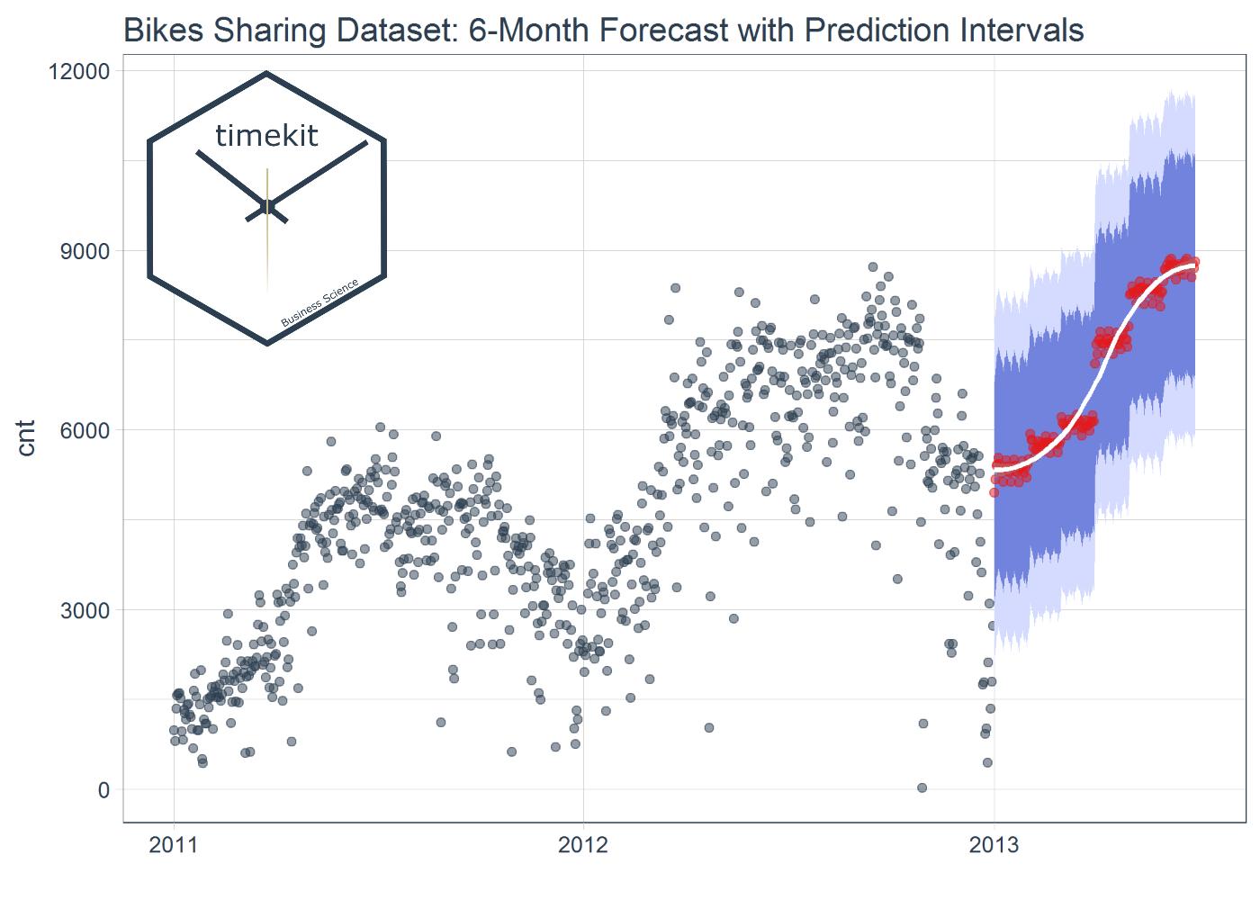 timekit: New Documentation, Function Improvements, Forecasting Vignette