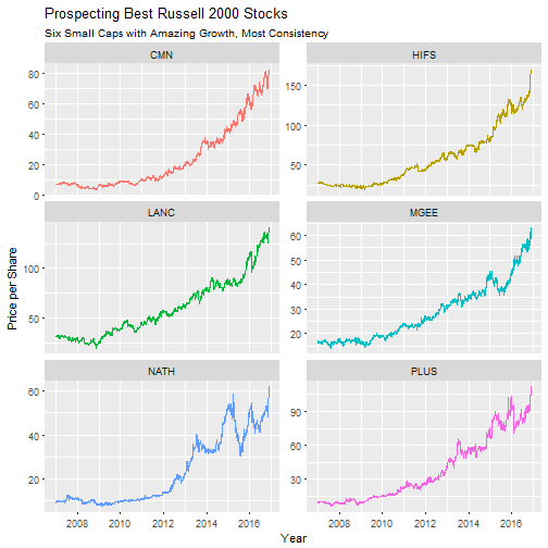 Russell 2000 Quantitative Stock Analysis in R: Six Stocks with Amazing, Consistent Growth