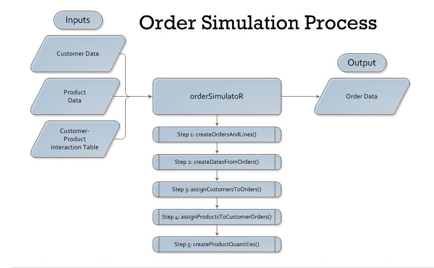 Order Simulation Process