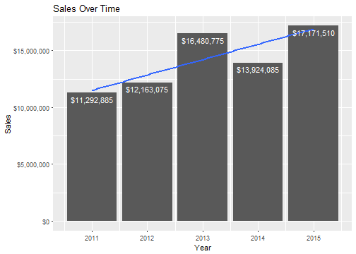 Sales Over Time
