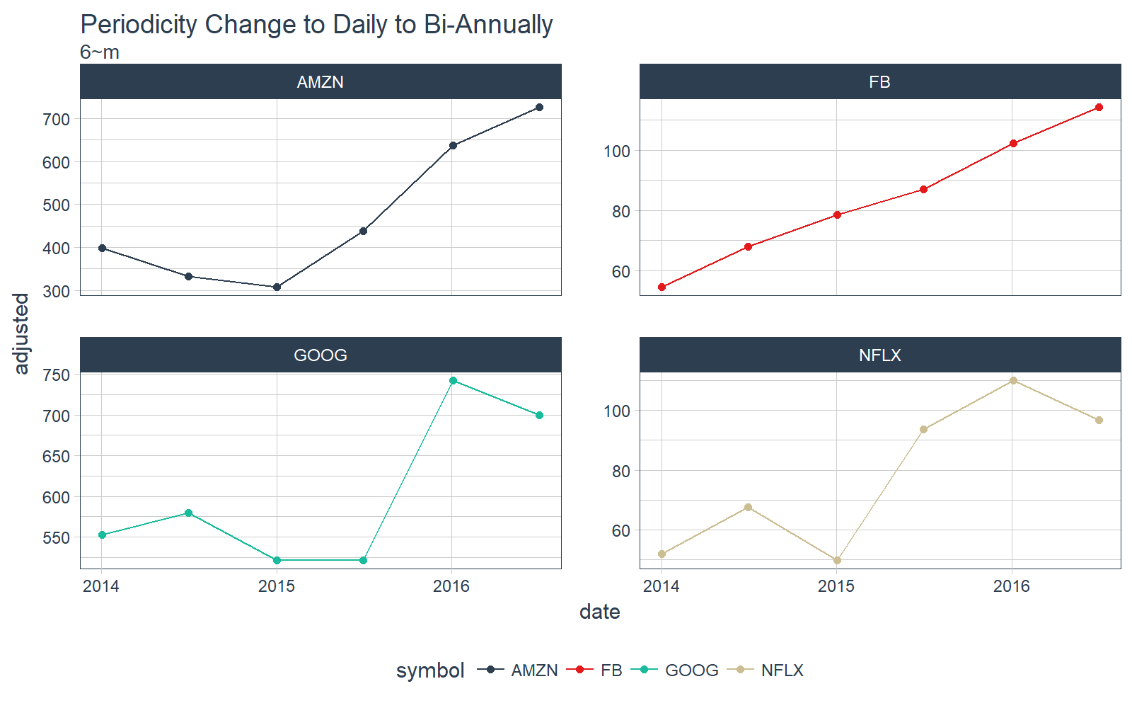 Demo Week: Tidy Time Series Analysis with tibbletime