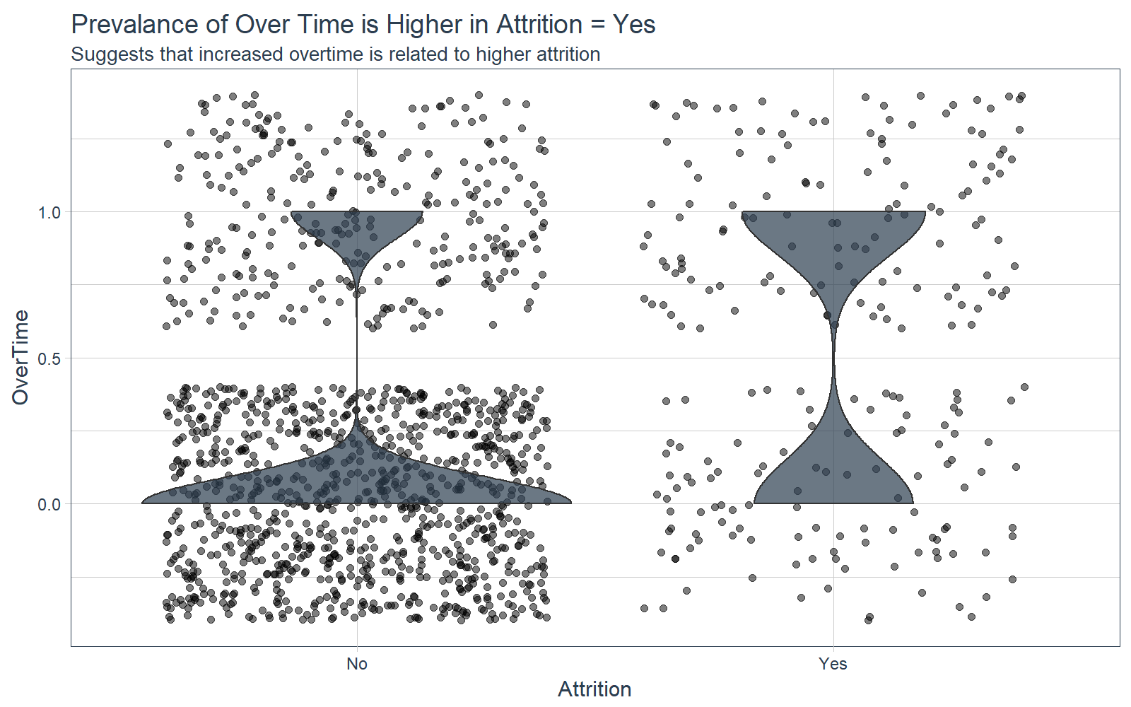HR Analytics: Using Machine Learning to Predict Employee