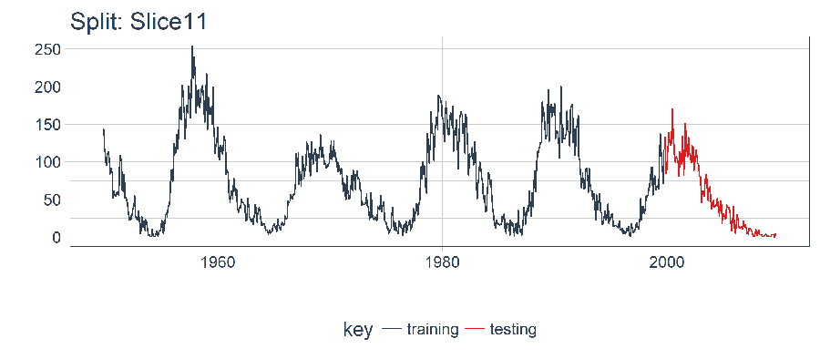 Time Series Analysis: KERAS LSTM Deep Learning - Part 1