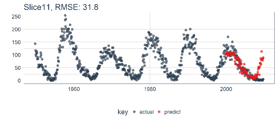 Modeling Keras LSTM Model - Visualizing the Single Prediction