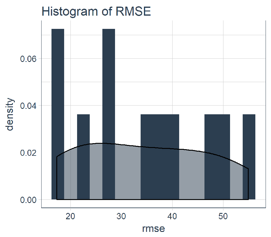 Histogram of RMSE